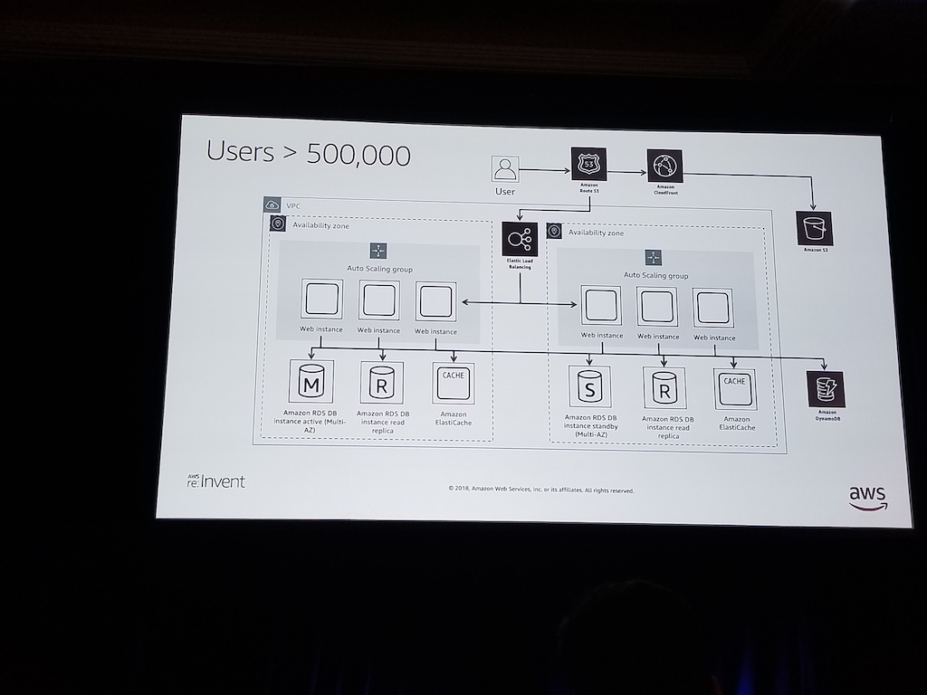 AWS re:Invent 2018 - DAY 4 - HeartRails Tech Blog